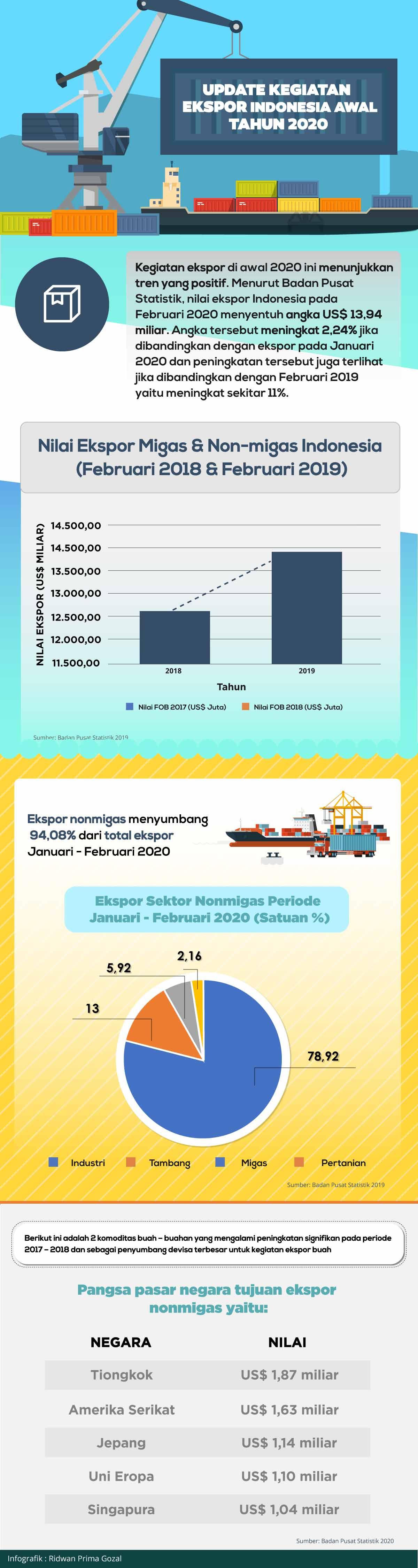 Infografik ExportExpert Ekspor