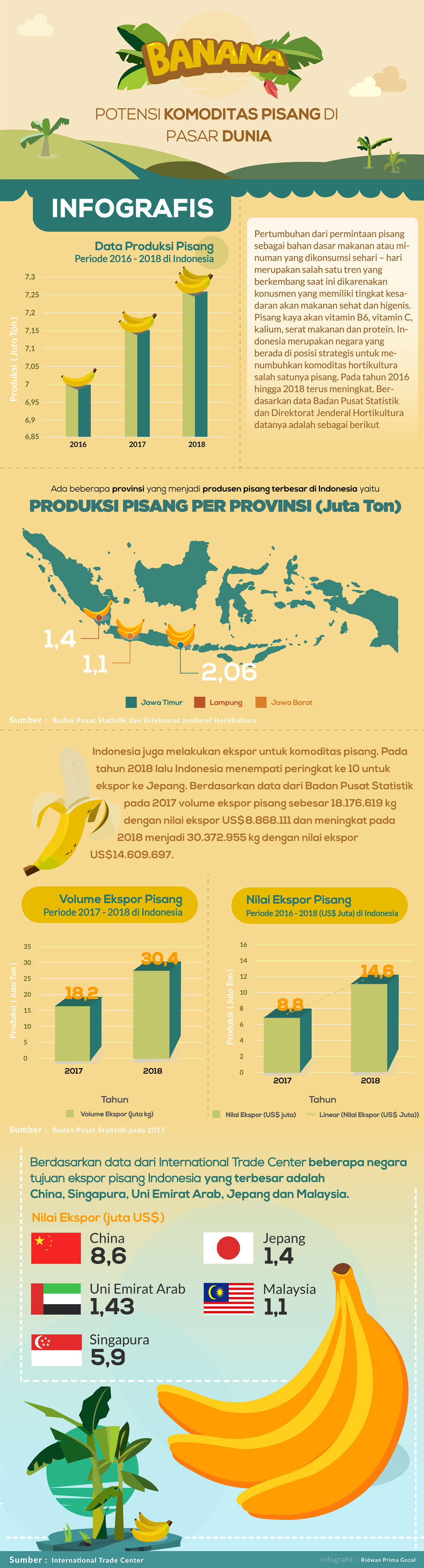 Infografik ExportExpert Product Organic